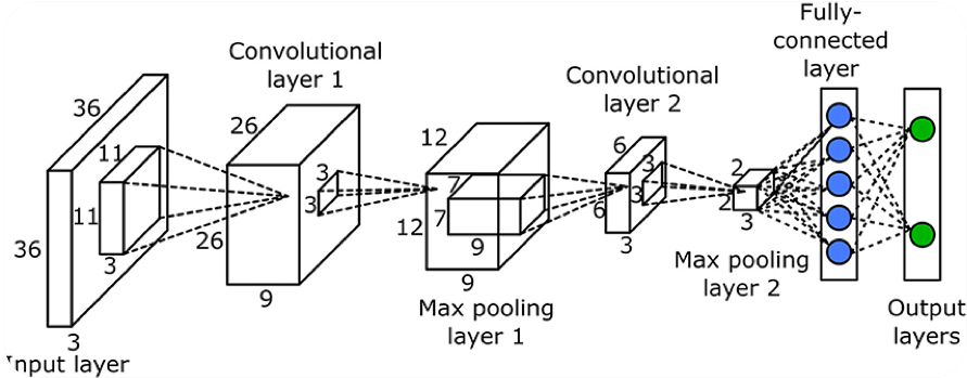 A diagram of a convolutional neural network to give the reader the idea that we are talking about deep learning.